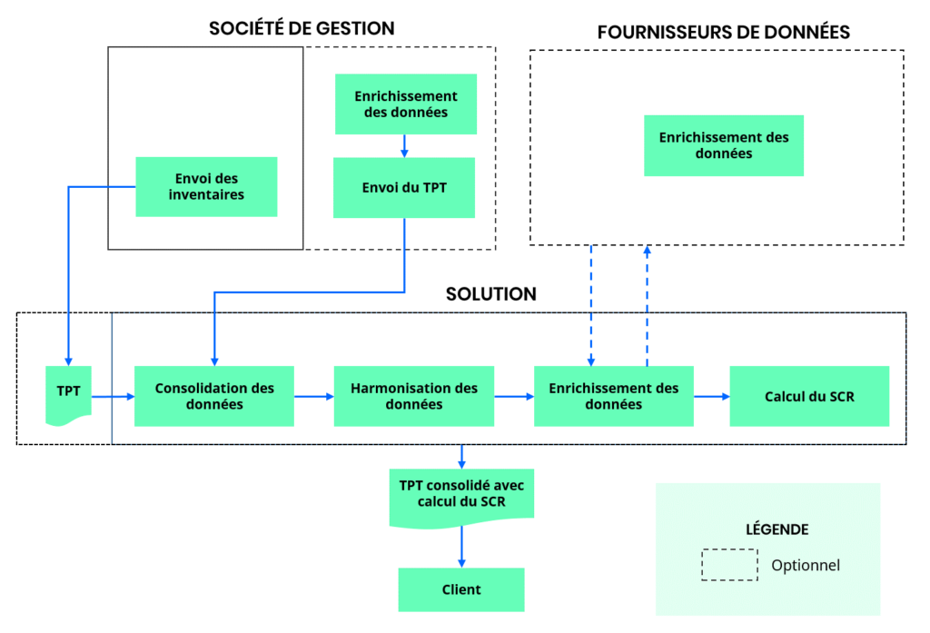 Process de transparisation
